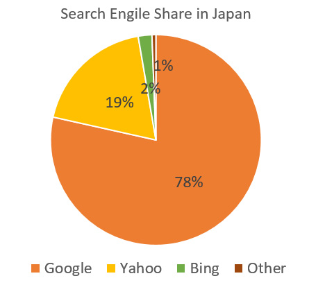 search engine share in Japan